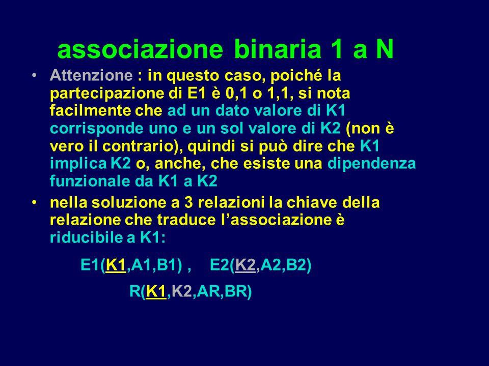 associazione binaria 1 a N Attenzione : in questo caso, poiché la partecipazione di E1 è 0,1 o 1,1, si nota facilmente che ad un dato valore di K1 corrisponde uno e un sol valore di K2 (non è vero il contrario), quindi si può dire che K1 implica K2 o, anche, che esiste una dipendenza funzionale da K1 a K2 nella soluzione a 3 relazioni la chiave della relazione che traduce lassociazione è riducibile a K1: E1(K1,A1,B1), E2(K2,A2,B2) R(K1,K2,AR,BR)