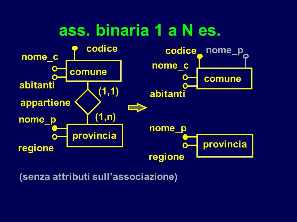 ass. binaria 1 a N es. comune nome_c nome_p provincia (1,1) (1,n) abitanti appartiene regione codice comune nome_c nome_p provincia abitanti regione c