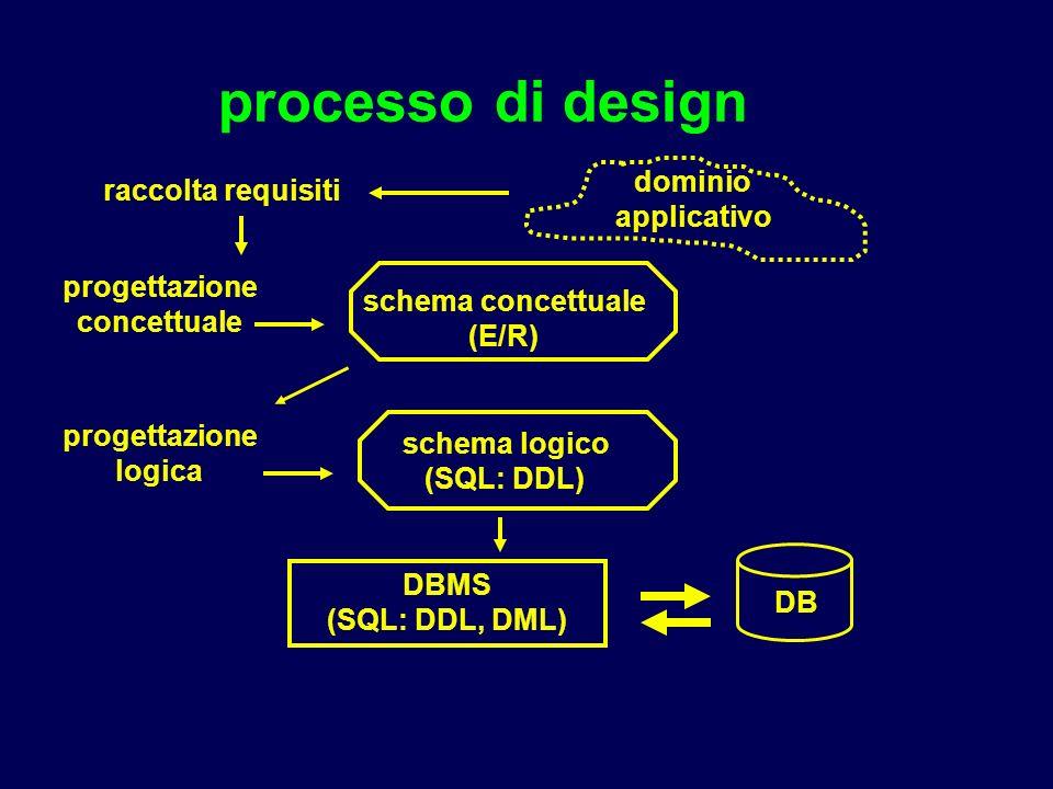 processo di design dominio applicativo schema concettuale (E/R) DBMS (SQL: DDL, DML) schema logico (SQL: DDL) progettazione logica progettazione concettuale DB raccolta requisiti