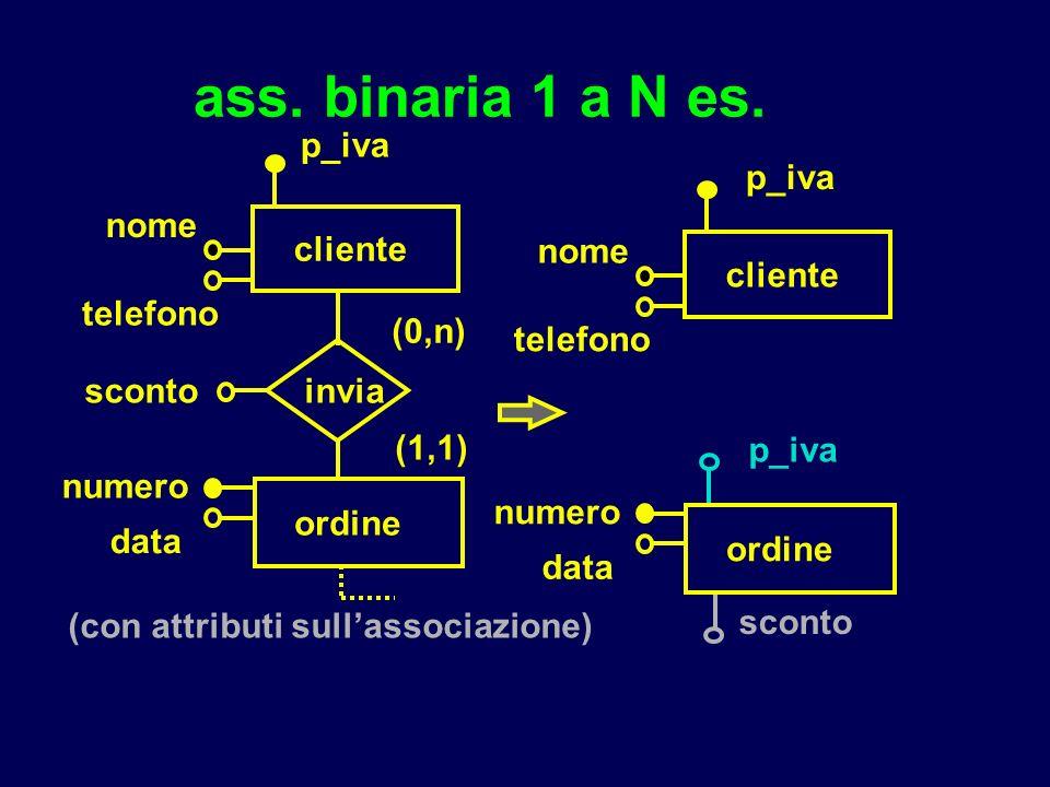 ass. binaria 1 a N es. cliente nome numero ordine (0,n) (1,1) telefono invia data sconto p_iva cliente nome numero ordine telefono data sconto p_iva (