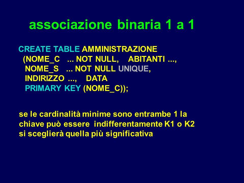 associazione binaria 1 a 1 CREATE TABLE AMMINISTRAZIONE (NOME_C... NOT NULL, ABITANTI..., NOME_S... NOT NULL UNIQUE, INDIRIZZO..., DATA PRIMARY KEY (N
