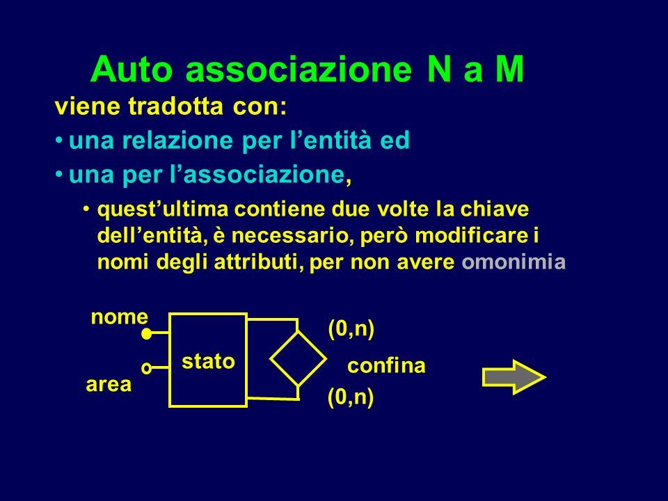 Auto associazione N a M viene tradotta con: una relazione per lentità ed una per lassociazione, questultima contiene due volte la chiave dellentità, è necessario, però modificare i nomi degli attributi, per non avere omonimia (0,n) stato confina area nome