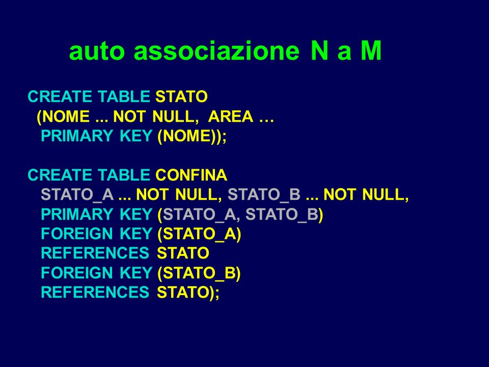 auto associazione N a M CREATE TABLE STATO (NOME... NOT NULL, AREA … PRIMARY KEY (NOME)); CREATE TABLE CONFINA STATO_A... NOT NULL, STATO_B... NOT NUL