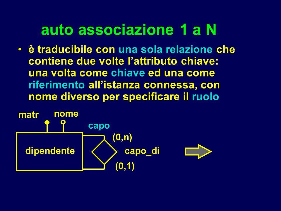 auto associazione 1 a N è traducibile con una sola relazione che contiene due volte lattributo chiave: una volta come chiave ed una come riferimento a
