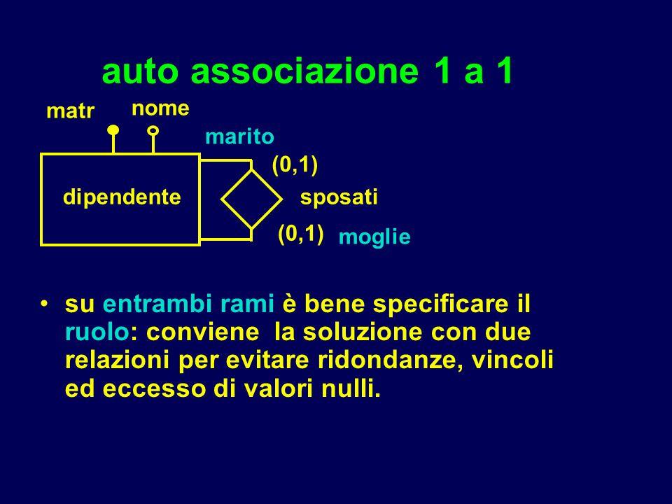 auto associazione 1 a 1 su entrambi rami è bene specificare il ruolo: conviene la soluzione con due relazioni per evitare ridondanze, vincoli ed eccesso di valori nulli.