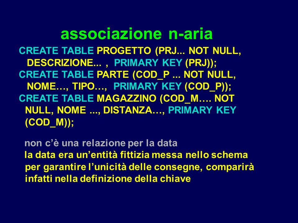 associazione n-aria CREATE TABLE PROGETTO (PRJ... NOT NULL, DESCRIZIONE..., PRIMARY KEY (PRJ)); CREATE TABLE PARTE (COD_P... NOT NULL, NOME…, TIPO…, P