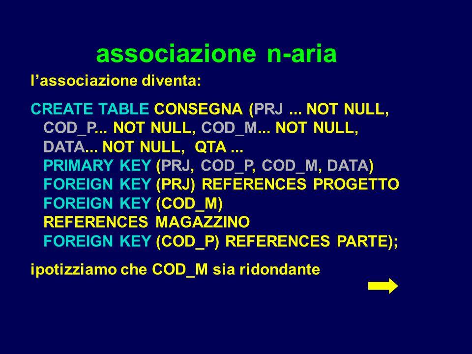 associazione n-aria lassociazione diventa: CREATE TABLE CONSEGNA (PRJ... NOT NULL, COD_P... NOT NULL, COD_M... NOT NULL, DATA... NOT NULL, QTA... PRIM