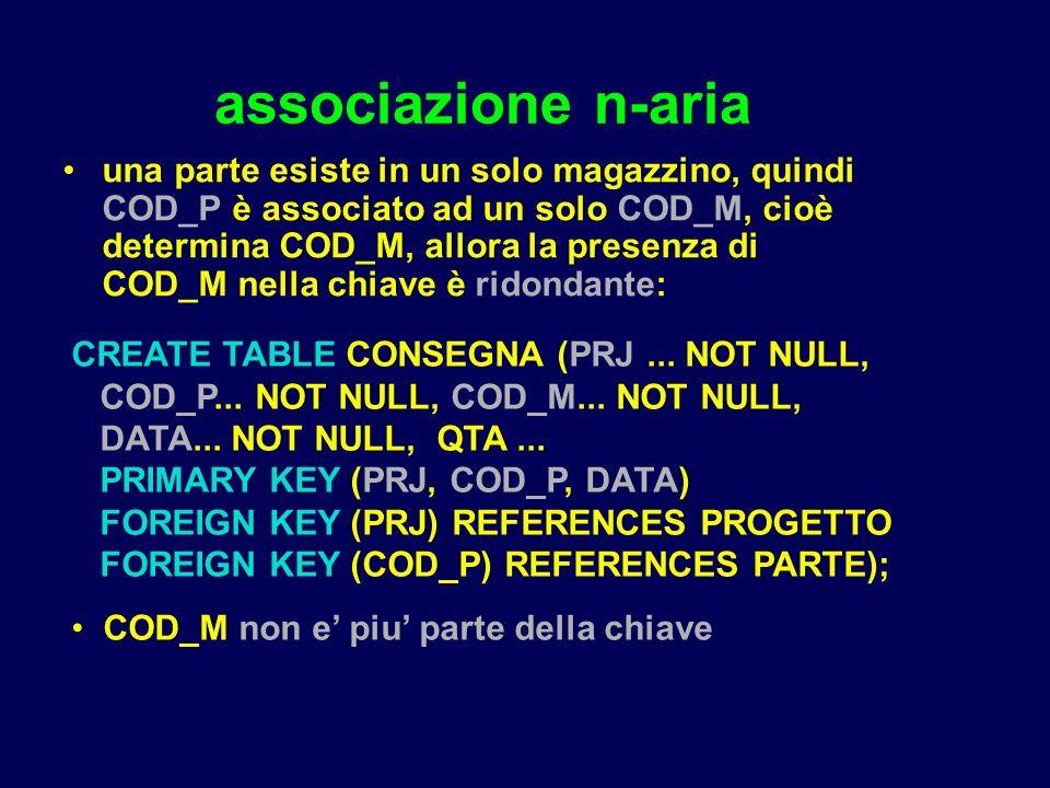 associazione n-aria una parte esiste in un solo magazzino, quindi COD_P è associato ad un solo COD_M, cioè determina COD_M, allora la presenza di COD_M nella chiave è ridondante: CREATE TABLE CONSEGNA (PRJ...