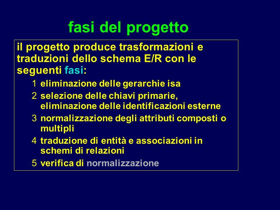 fasi del progetto il progetto produce trasformazioni e traduzioni dello schema E/R con le seguenti fasi: 1eliminazione delle gerarchie isa 2selezione