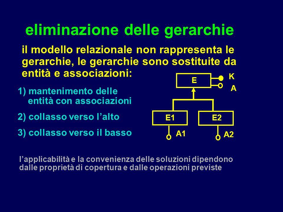 eliminazione delle gerarchie il modello relazionale non rappresenta le gerarchie, le gerarchie sono sostituite da entità e associazioni: E E1E2 K A A2