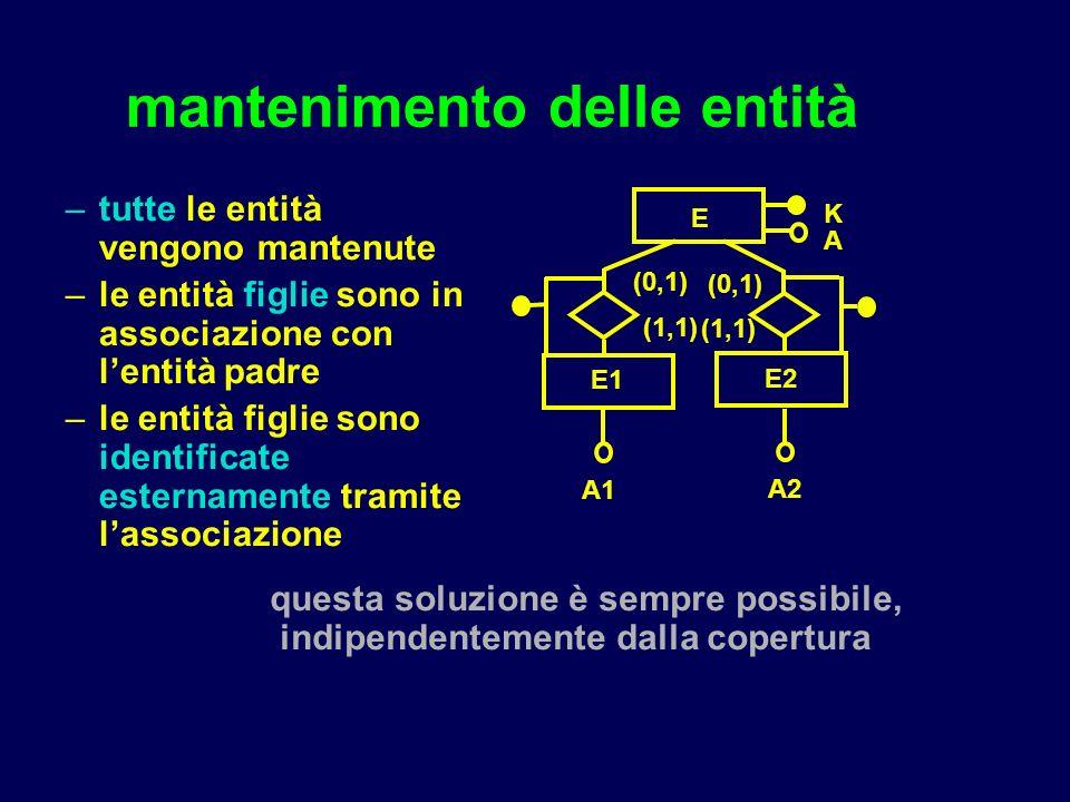 ass.binaria 1 a N es. CREATE TABLE PROVINCIA (NOME_P...