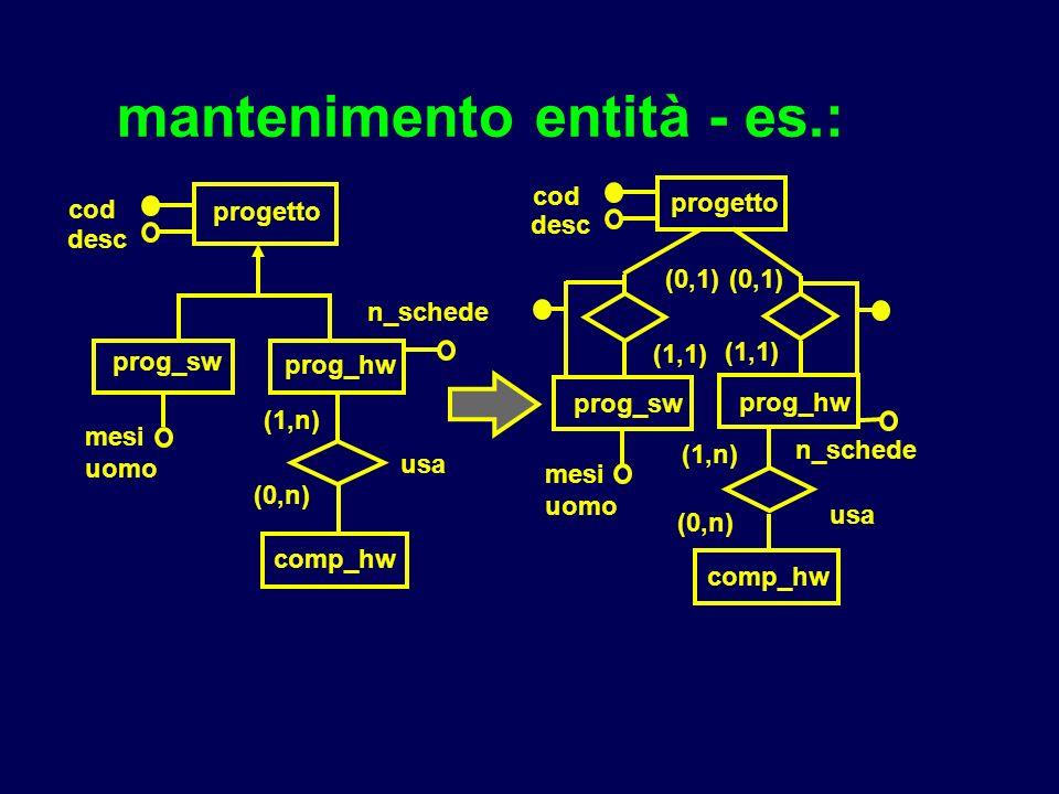 mantenimento entità - es.: progetto prog_sw prog_hw cod desc n_schede mesi uomo comp_hw usa (1,n) (0,n) (1,1) (0,1) (1,1) (0,1) progetto prog_sw prog_hw cod desc n_schede mesi uomo comp_hw usa (1,n) (0,n)