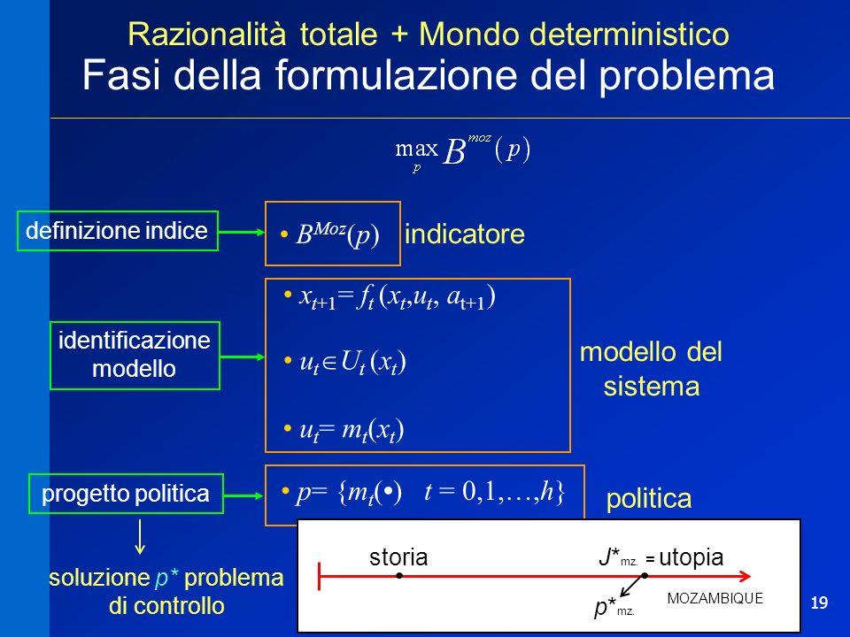 19 Razionalità totale + Mondo deterministico Fasi della formulazione del problema B Moz (p) p= {m t () t = 0,1,…,h} p= {m t () t = 0,1,…,h} x t+1 = f t (x t,u t, a t+1 ) u t = m t (x t ) u t U t (x t ) indicatore modello del sistema politica definizione indice soluzione p* problema di controllo progetto politicaidentificazione modello MOZAMBIQUE J* mz.