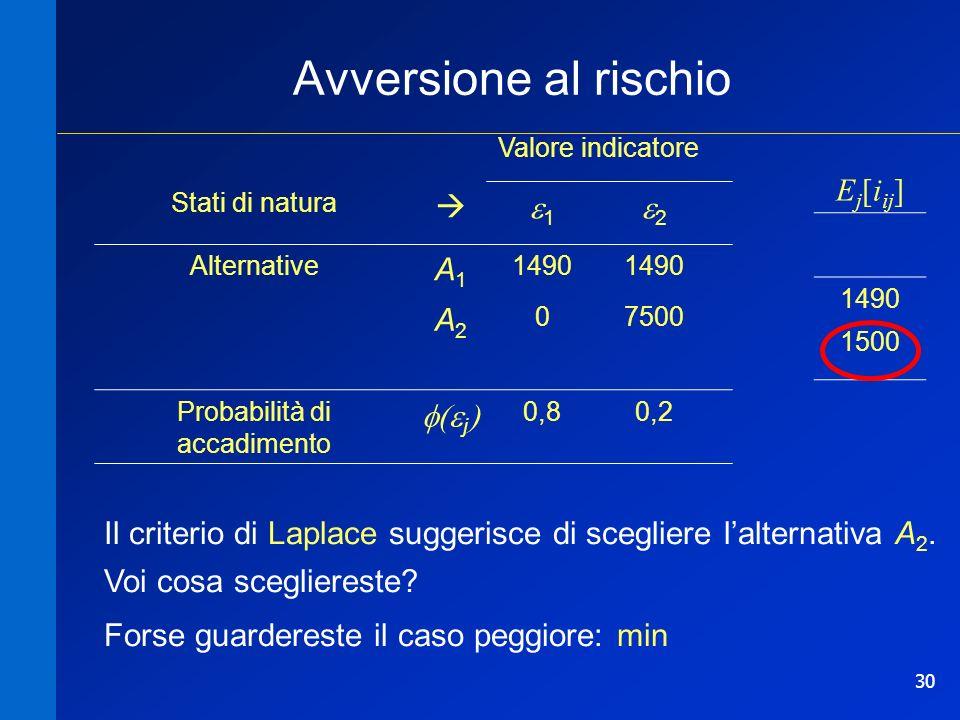 30 Avversione al rischio Il criterio di Laplace suggerisce di scegliere lalternativa A 2.