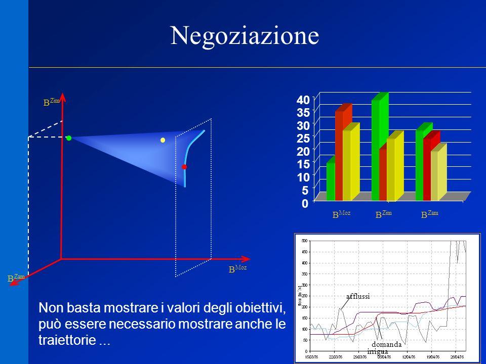 33 Negoziazione B Zim B Moz B Zam 0 5 10 15 20 25 30 35 40 B Moz B Zim B Zam afflussi domanda irrigua Non basta mostrare i valori degli obiettivi, può essere necessario mostrare anche le traiettorie...