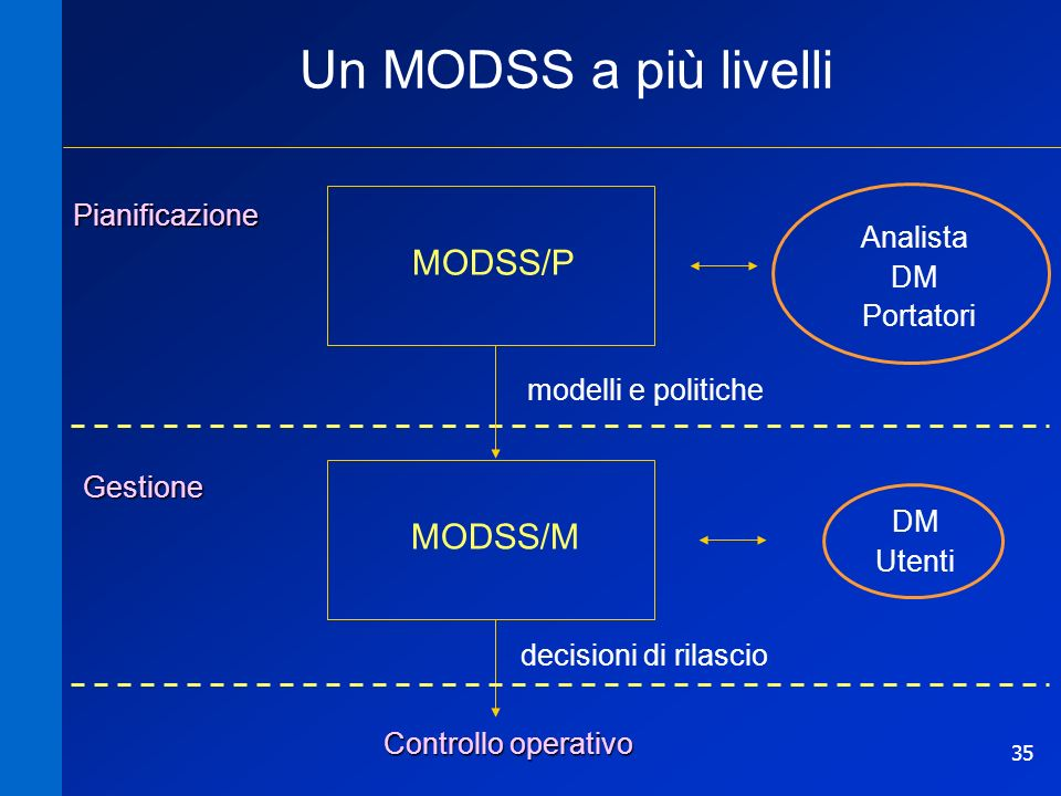 35 Analista DM Portatori Controllo operativo modelli e politiche decisioni di rilascio MODSS/P MODSS/M Un MODSS a più livelli Pianificazione Gestione DM Utenti