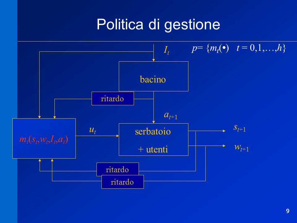 9 s t+1 w t+1 ItIt bacino serbatoio + utenti a t+1 utut mt(st,wt)mt(st,wt) mt(st,wt,It,at)mt(st,wt,It,at) Politica di gestione ritardo p= {m t () t = 0,1,…,h} ritardo