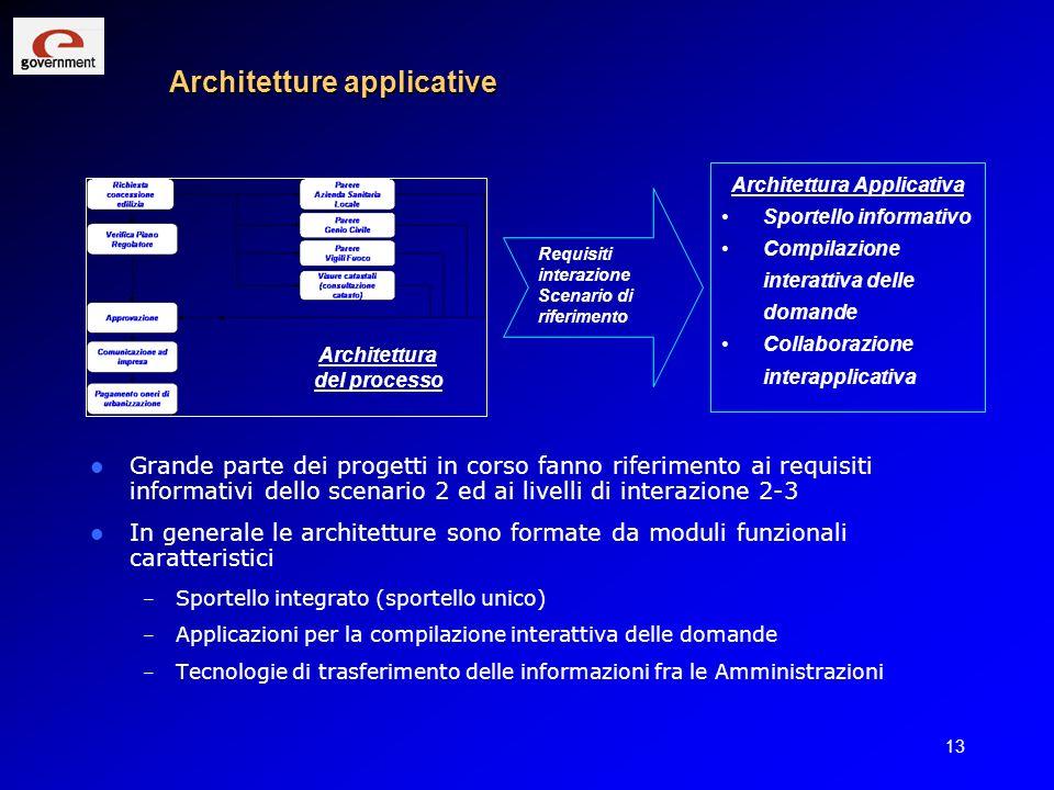 13 Architetture applicative Grande parte dei progetti in corso fanno riferimento ai requisiti informativi dello scenario 2 ed ai livelli di interazion