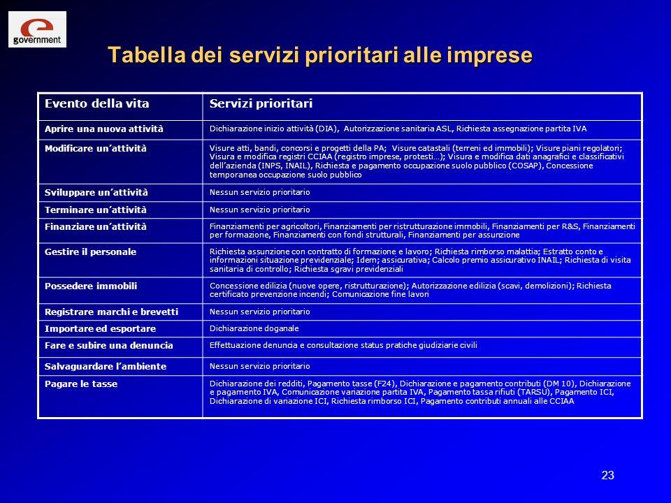 23 Tabella dei servizi prioritari alle imprese Evento della vitaServizi prioritari Aprire una nuova attività Dichiarazione inizio attività (DIA), Auto