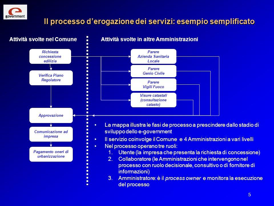 5 Il processo derogazione dei servizi: esempio semplificato Richiesta concessione edilizia Visure catastali (consultazione catasto) Verifica Piano Reg