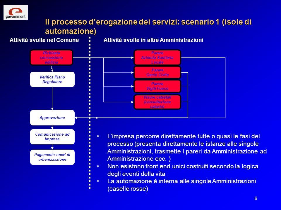 6 Il processo derogazione dei servizi: scenario 1 (isole di automazione) Richiesta concessione edilizia Visure catastali (consultazione catasto) Verif