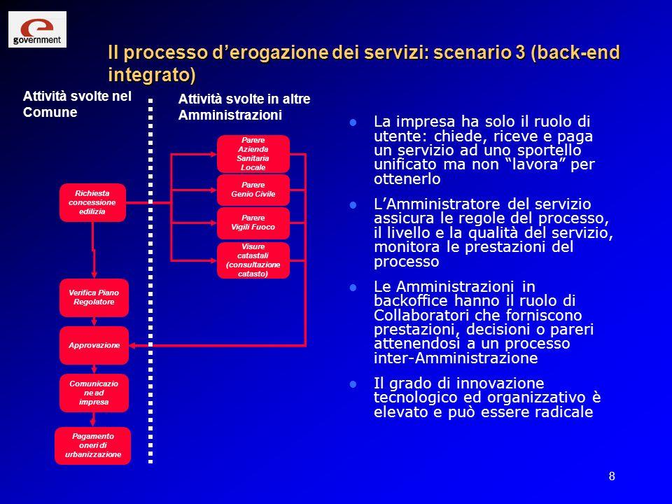 9 Evoluzione dei ruoli negli scenari Attore del processo Scenario 1 Situazione attuale Scenario 2 Frontend integrato Scenario 3 Backend integrato ImpresaUtente diligenteUtente attivoUtente cliente Ammini- strazione capofila Risponde alle istanze Smista le istanzeAssicura la erogazione del servizio Altre Ammini- strazioni Rispondono alle istanze Ricevono le istanzeCollaborano al processo Applica- zioni IT Automazione interna alle singole Amministrazioni Front end integrato (Sportello Unico) + Smistamento istanze derivate Integrazione e collaborazione