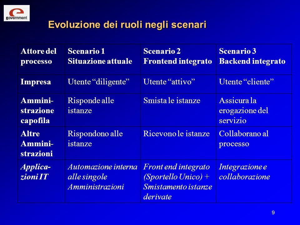 9 Evoluzione dei ruoli negli scenari Attore del processo Scenario 1 Situazione attuale Scenario 2 Frontend integrato Scenario 3 Backend integrato Impr