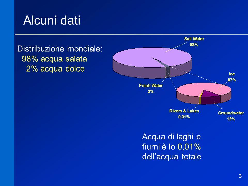 3 Salt Water 98% Fresh Water 2% Alcuni dati Distribuzione mondiale: 98% acqua salata 2% acqua dolce Acqua di laghi e fiumi è lo 0,01% dellacqua totale