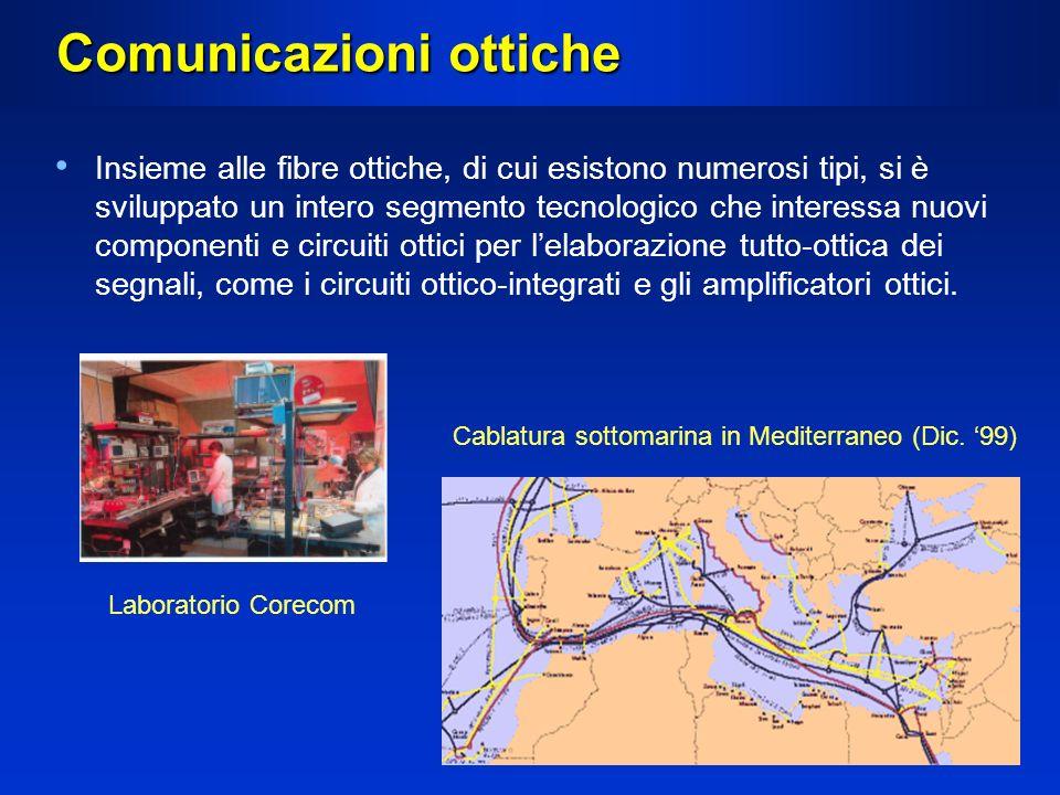 Comunicazioni ottiche Insieme alle fibre ottiche, di cui esistono numerosi tipi, si è sviluppato un intero segmento tecnologico che interessa nuovi co