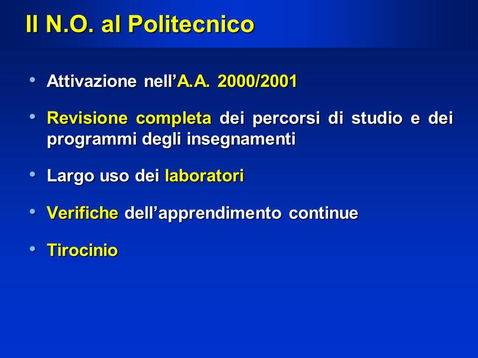 Il N.O. al Politecnico Attivazione nellA.A. 2000/2001 Attivazione nellA.A. 2000/2001 Revisione completa dei percorsi di studio e dei programmi degli i