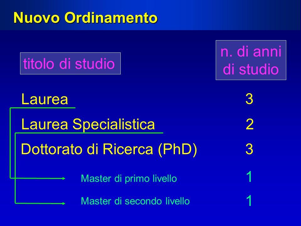 Nuovo Ordinamento titolo di studio Laurea n. di anni di studio 3 Laurea Specialistica2 Master di primo livello 1 Dottorato di Ricerca (PhD)3 Master di