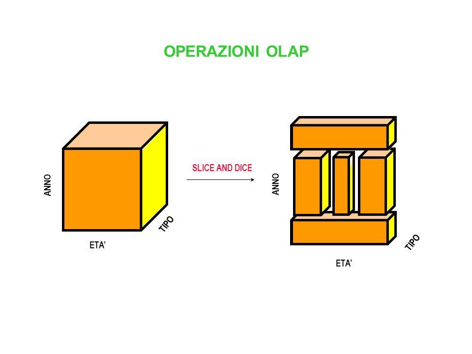 OPERAZIONI OLAP TIPO ETA ANNO ETA TIPO ANNO TIPO ETA PIVOTING