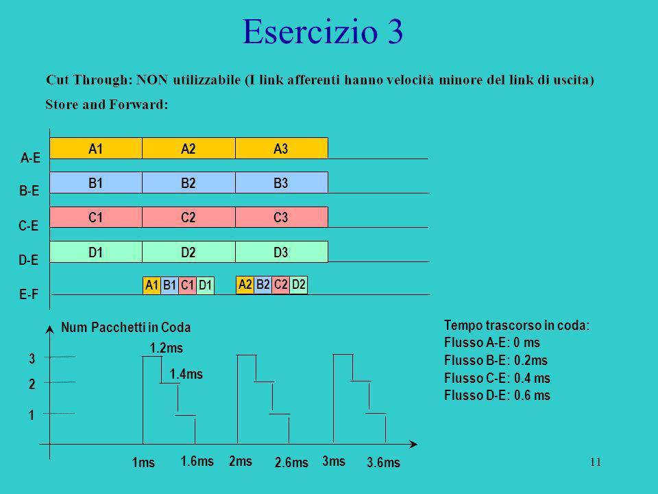 11 Esercizio 3 Store and Forward: B-E C-E A-E E-F D-E Tempo trascorso in coda: Flusso A-E: 0 ms Flusso B-E: 0.2ms Flusso C-E: 0.4 ms Flusso D-E: 0.6 m