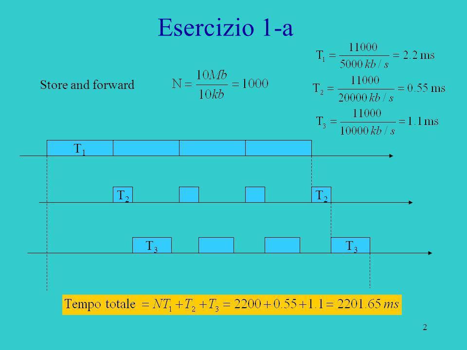13 Soluzione: Topologia Rete: Esercizio 4 123N-14 S N VVVV 1 2 N Store and Forward: 123NpNp 123NpNp 123NpNp 123NpNp Store & forwardtrasmissione