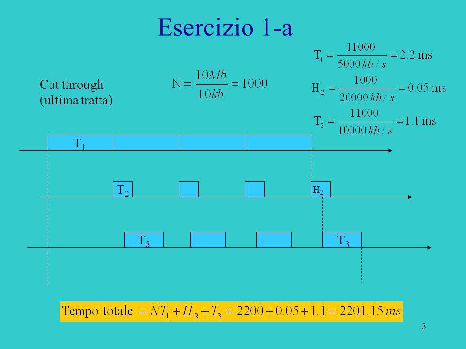 14 Soluzione: Ritardo Store and Forward = Esercizio 4 Ritardo Cut Through = Minimo per x = B (file intero)
