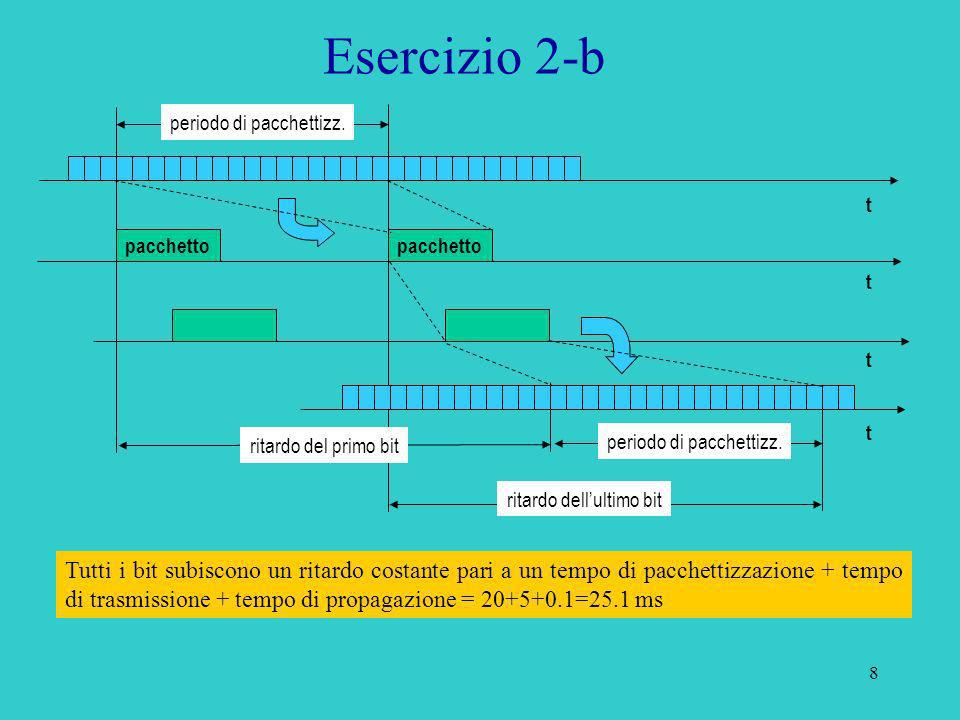 8 Esercizio 2-b Tutti i bit subiscono un ritardo costante pari a un tempo di pacchettizzazione + tempo di trasmissione + tempo di propagazione = 20+5+