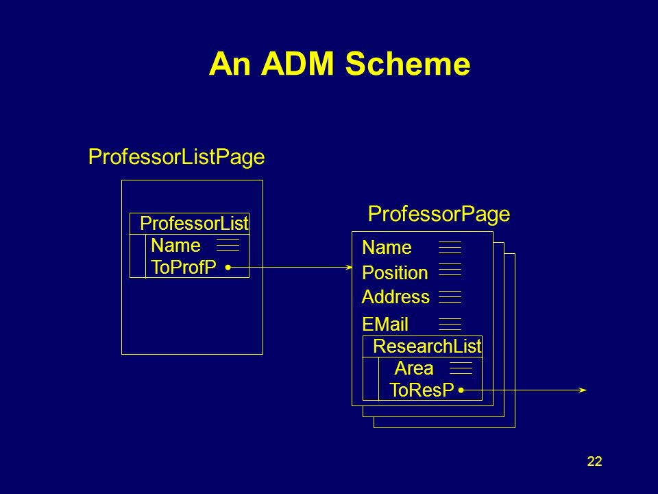 22 An ADM Scheme ProfessorListPage ProfessorList Name ToProfP ProfessorPage Name Position Address EMail ResearchList Area ToResP