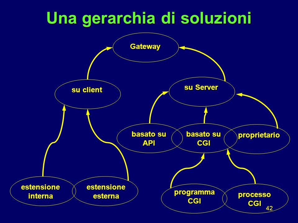 42 Una gerarchia di soluzioni Gateway su client su Server estensioneesterna basato su API estensioneinterna proprietario processo CGI programmaCGI basato su CGI