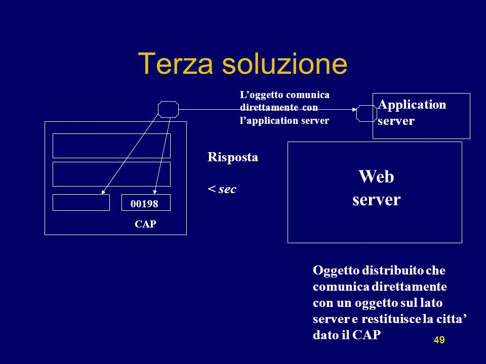 49 Web server Loggetto comunica direttamente con lapplication server Risposta < sec Oggetto distribuito che comunica direttamente con un oggetto sul lato server e restituisce la citta dato il CAP Terza soluzione CAP 00198 Application server