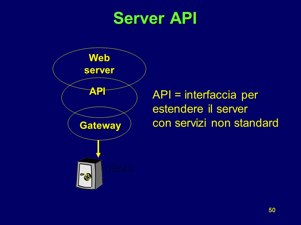 50 Server API Server API Web server DBMS Gateway API API = interfaccia per estendere il server con servizi non standard