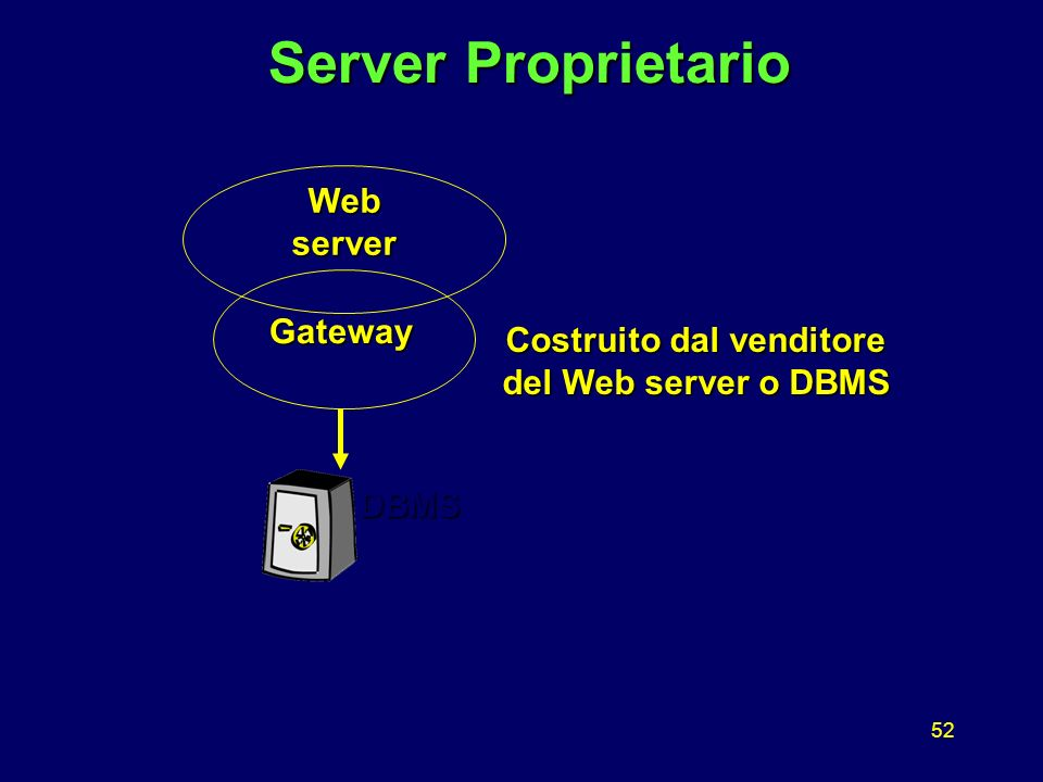 52 Server Proprietario Server Proprietario Web server DBMS Gateway Costruito dal venditore del Web server o DBMS