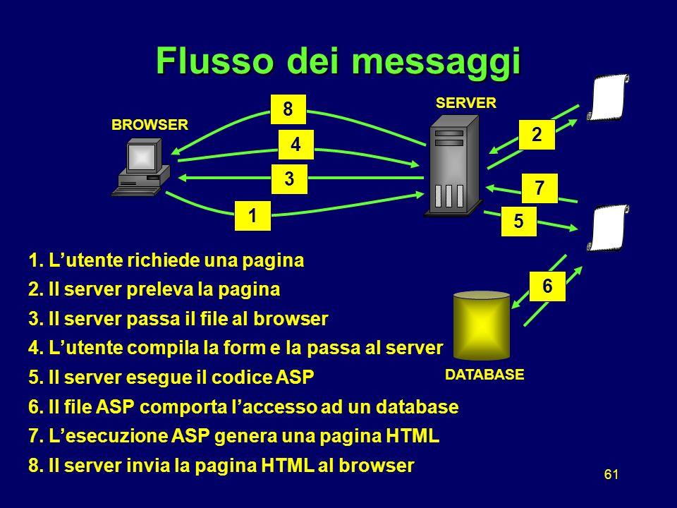 61 1 Flusso dei messaggi BROWSER SERVER DATABASE 3 5 2 4 6 7 8 1.