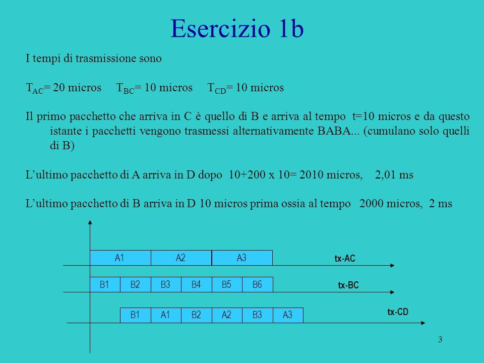 3 Esercizio 1b I tempi di trasmissione sono T AC = 20 micros T BC = 10 micros T CD = 10 micros Il primo pacchetto che arriva in C è quello di B e arriva al tempo t=10 micros e da questo istante i pacchetti vengono trasmessi alternativamente BABA...