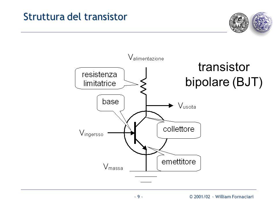 © 2001/02 - William Fornaciari- 9 - Struttura del transistor transistor bipolare (BJT)