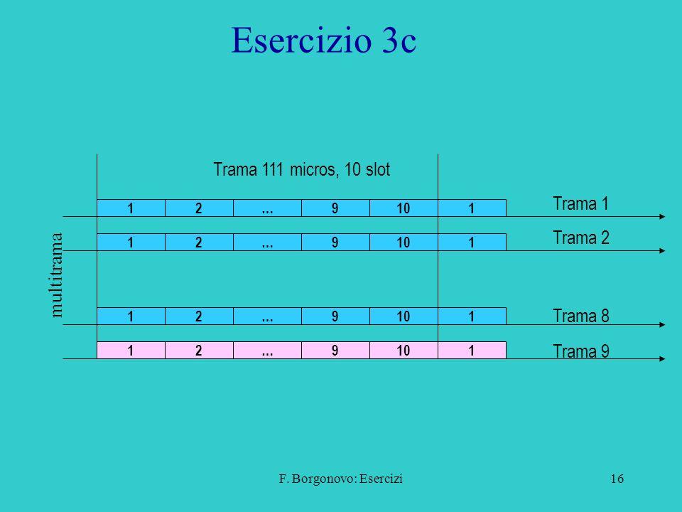 F. Borgonovo: Esercizi16 Esercizio 3c 129101 129 1 129 1 129 1 … … … … multitrama Trama 111 micros, 10 slot Trama 1 Trama 2 Trama 8 Trama 9