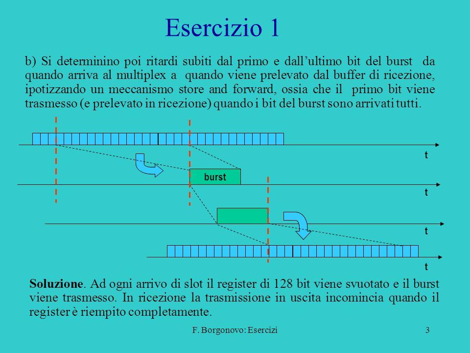 F. Borgonovo: Esercizi3 Esercizio 1 Soluzione. Ad ogni arrivo di slot il register di 128 bit viene svuotato e il burst viene trasmesso. In ricezione l