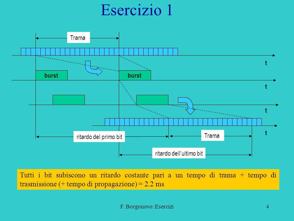 F. Borgonovo: Esercizi4 Esercizio 1 Tutti i bit subiscono un ritardo costante pari a un tempo di trama + tempo di trasmissione (+ tempo di propagazion
