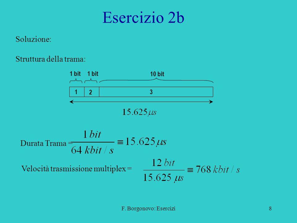 F. Borgonovo: Esercizi8 Soluzione: Struttura della trama: Esercizio 2b Durata Trama = Velocità trasmissione multiplex = 1 2 3 10 bit 1 bit