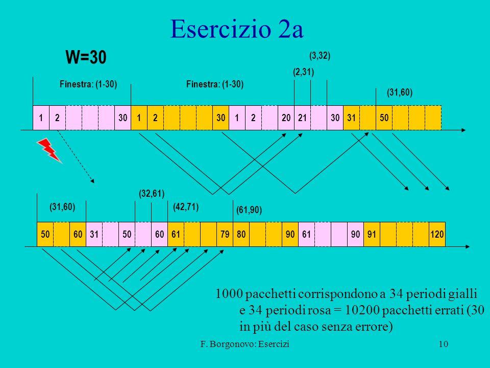 F. Borgonovo: Esercizi10 Esercizio 2a 123012 122021303150 Finestra: (1-30) (2,31) (3,32) W=30 1000 pacchetti corrispondono a 34 periodi gialli e 34 pe
