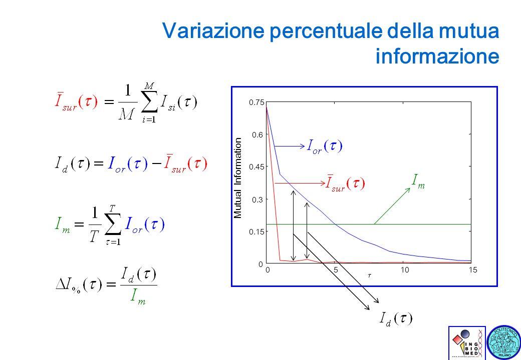 Lez. 22-01-04 Variazione percentuale della mutua informazione 051015 0 0.15 0.3 0.45 0.6 0.75 Mutual Information